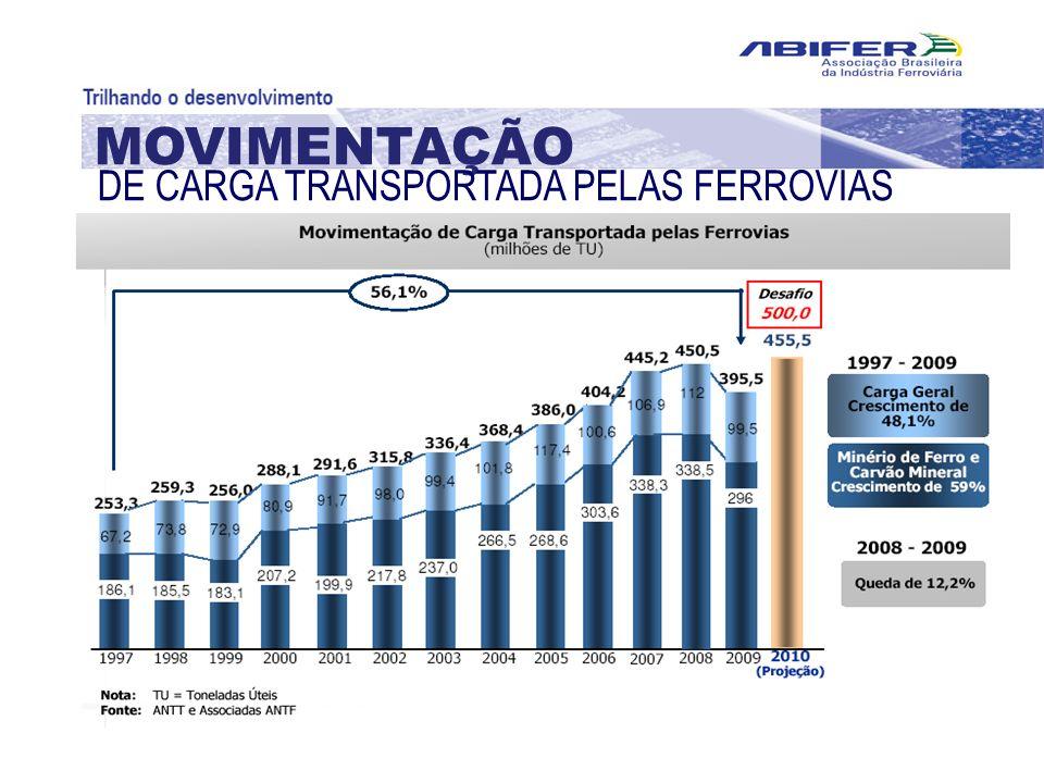 MOVIMENTAÇÃO DE CARGA TRANSPORTADA PELAS FERROVIAS