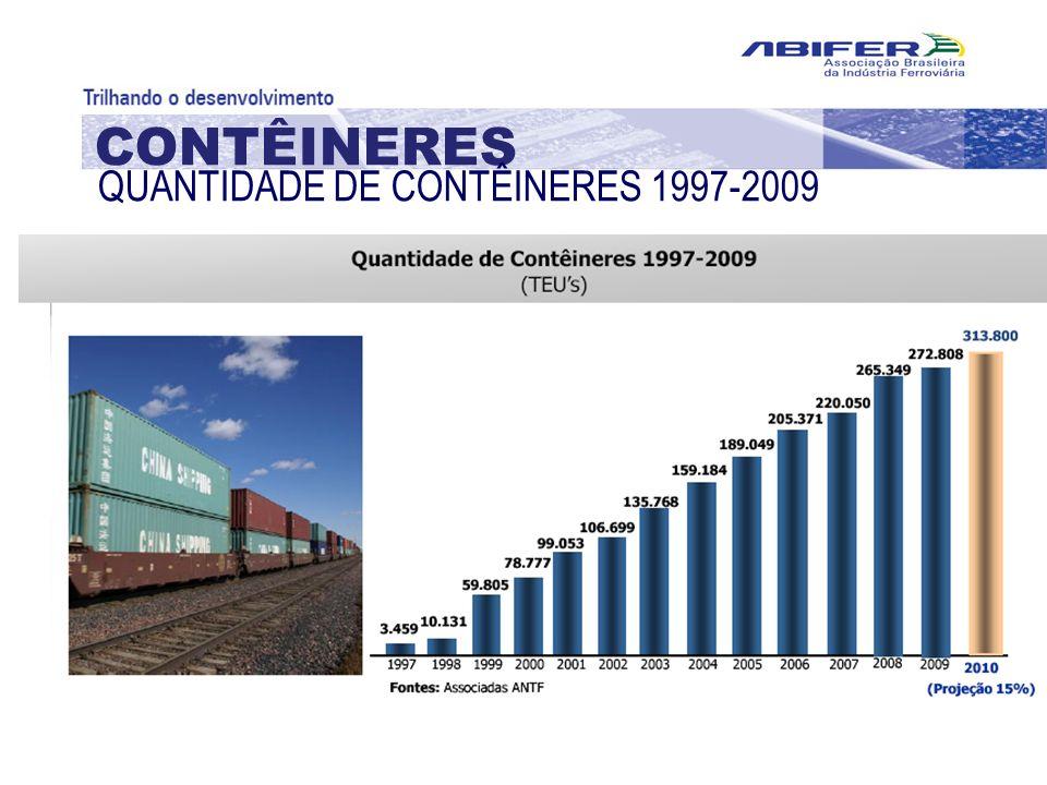 CONTÊINERES QUANTIDADE DE CONTÊINERES 1997-2009
