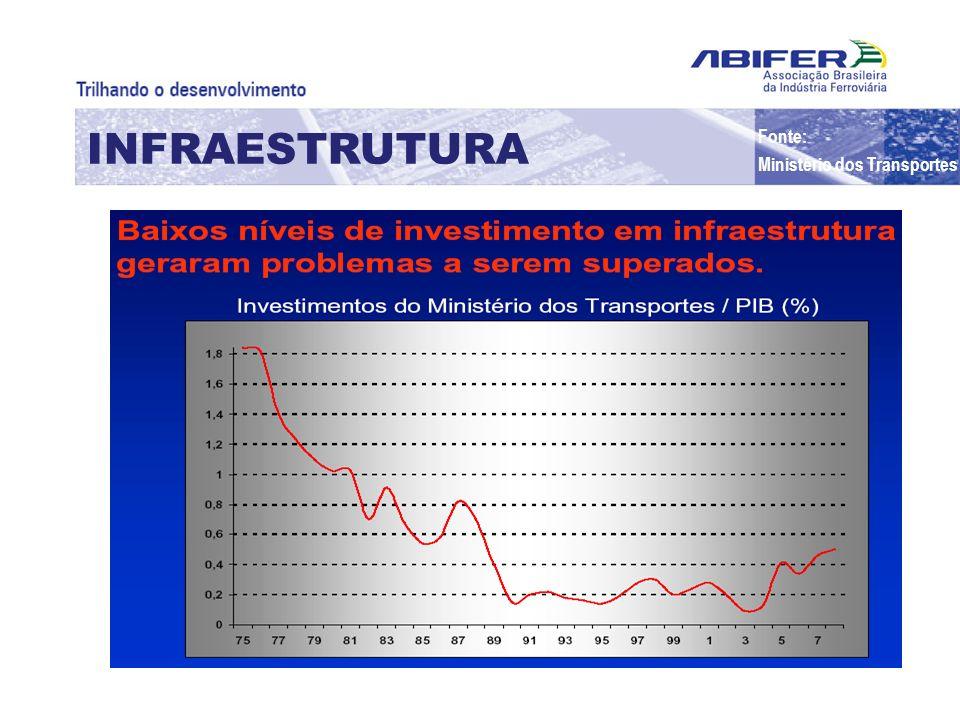 INFRAESTRUTURA Fonte: Ministério dos Transportes