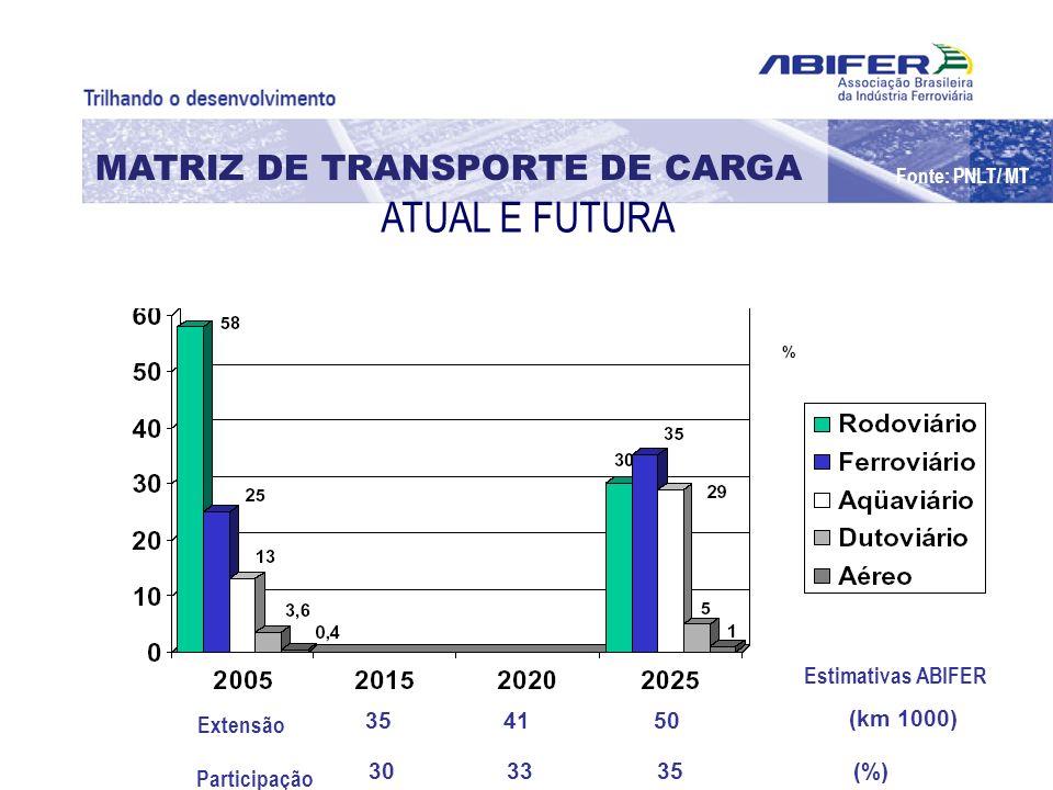 ATUAL E FUTURA MATRIZ DE TRANSPORTE DE CARGA Estimativas ABIFER