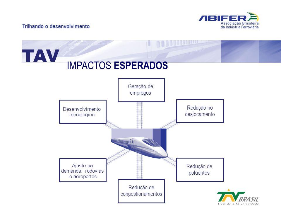 TAV IMPACTOS ESPERADOS Geração de empregos Redução no deslocamento