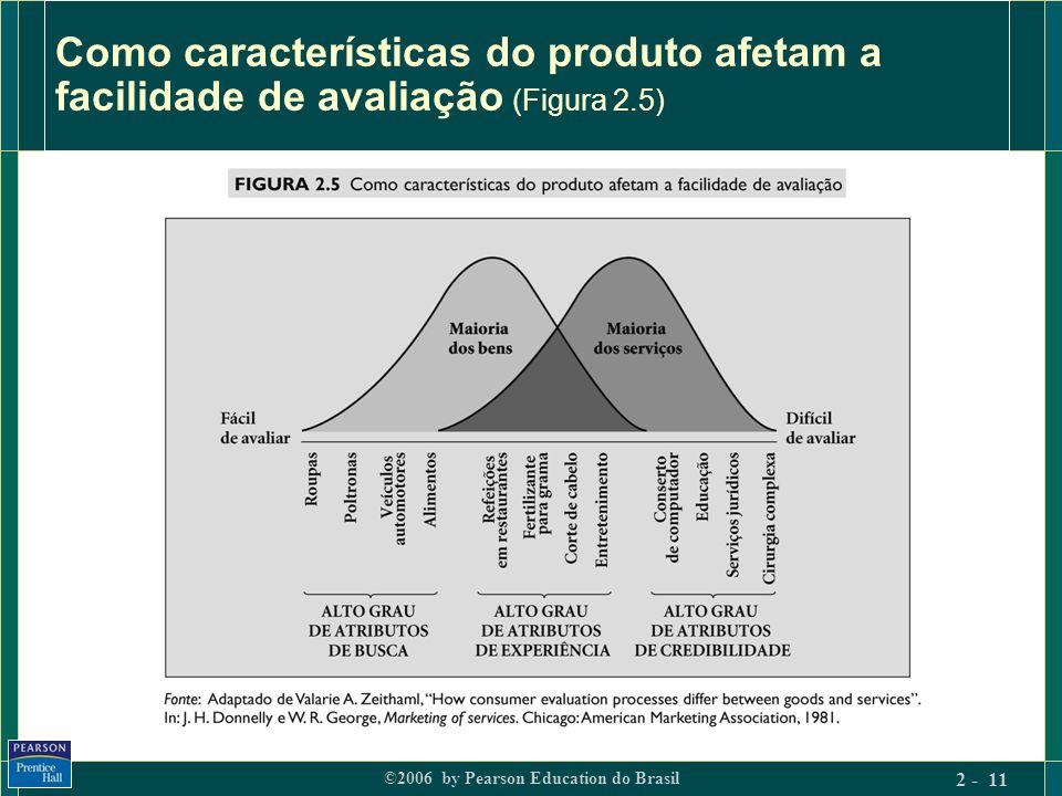 Como características do produto afetam a facilidade de avaliação (Figura 2.5)