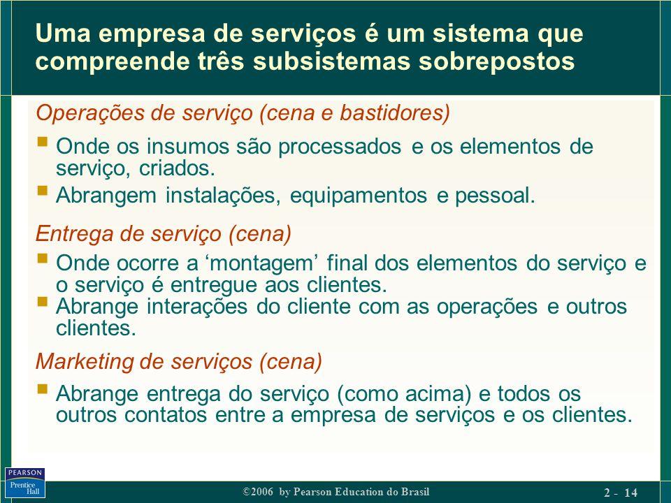 Uma empresa de serviços é um sistema que compreende três subsistemas sobrepostos