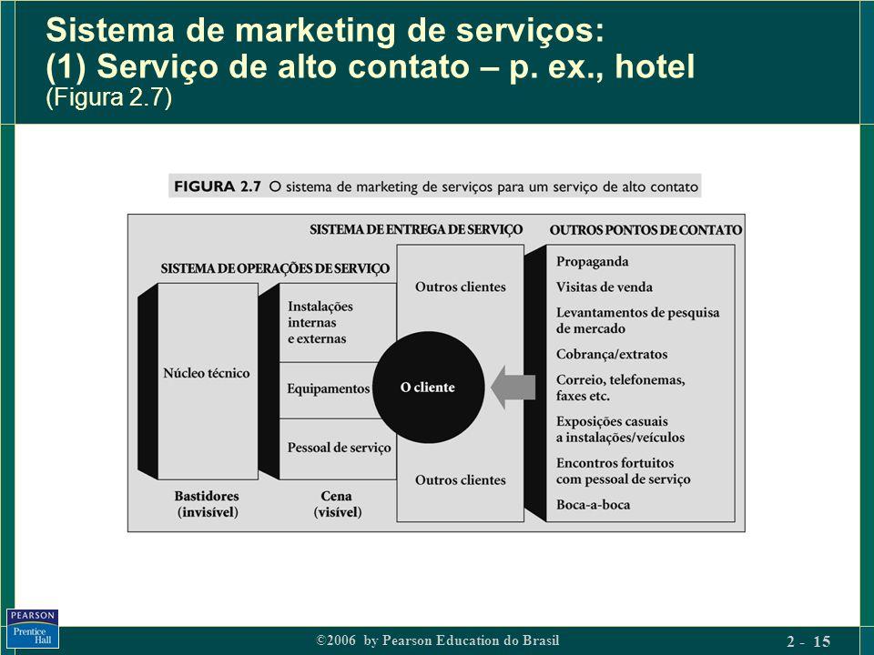 Sistema de marketing de serviços: (1) Serviço de alto contato – p. ex