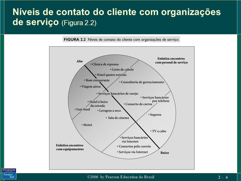 Níveis de contato do cliente com organizações de serviço (Figura 2.2)