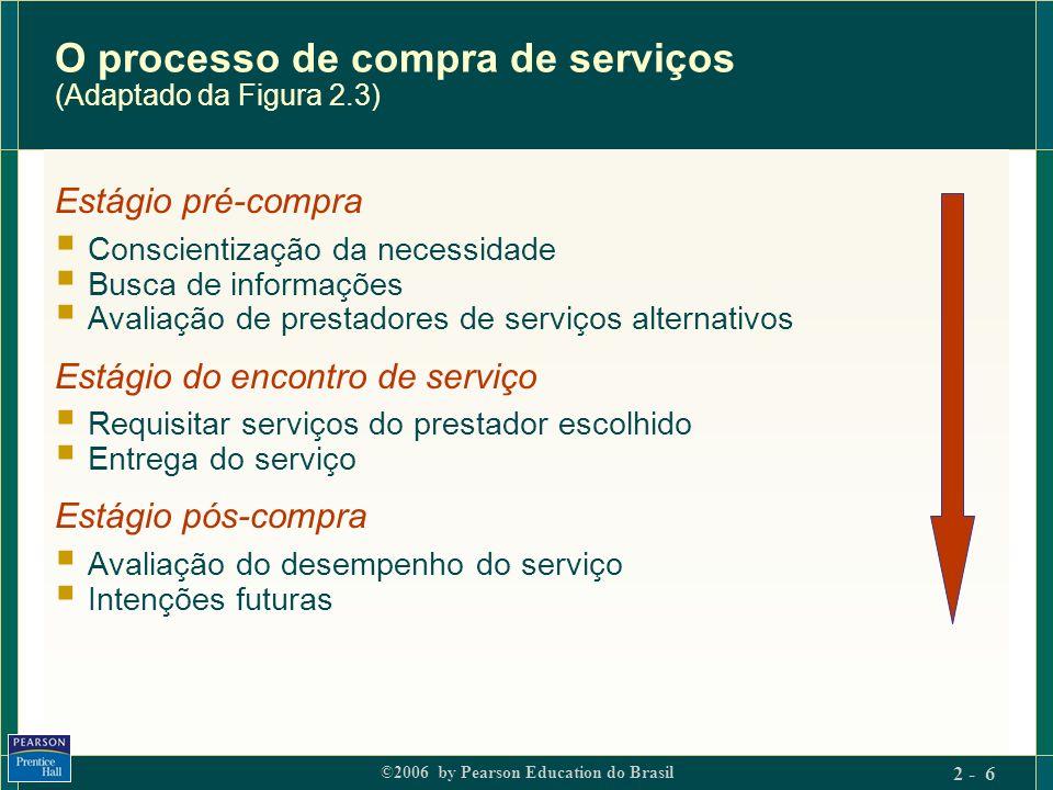 O processo de compra de serviços (Adaptado da Figura 2.3)