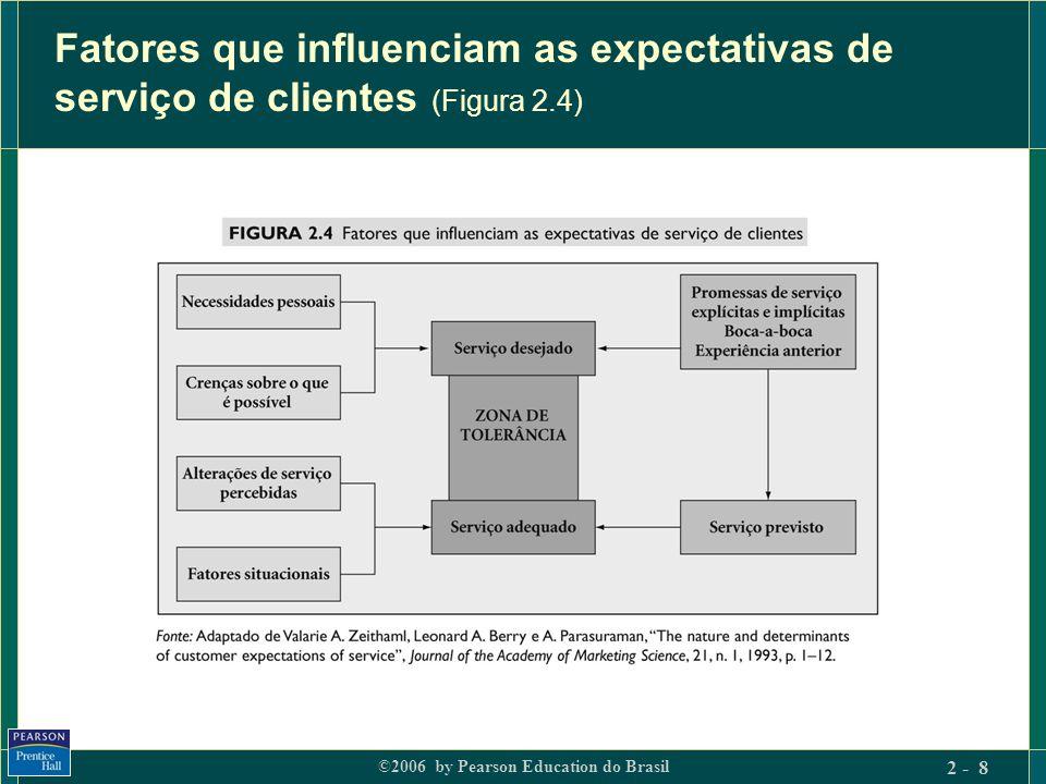 Fatores que influenciam as expectativas de serviço de clientes (Figura 2.4)