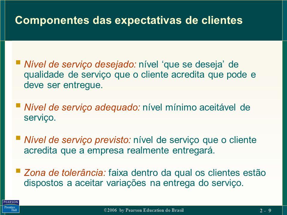 Componentes das expectativas de clientes
