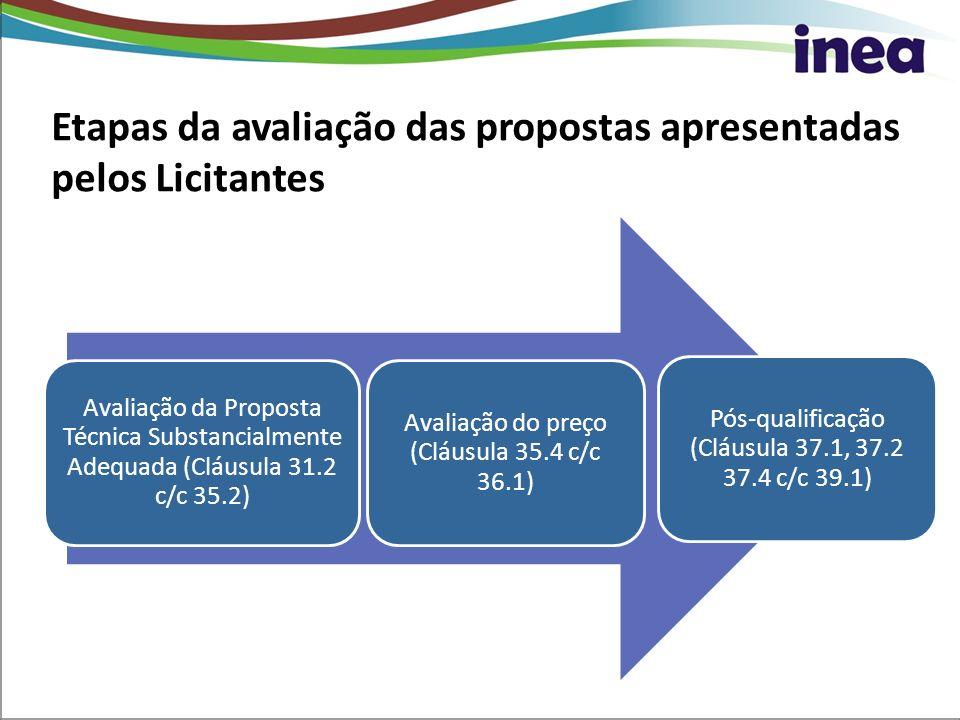 Etapas da avaliação das propostas apresentadas pelos Licitantes