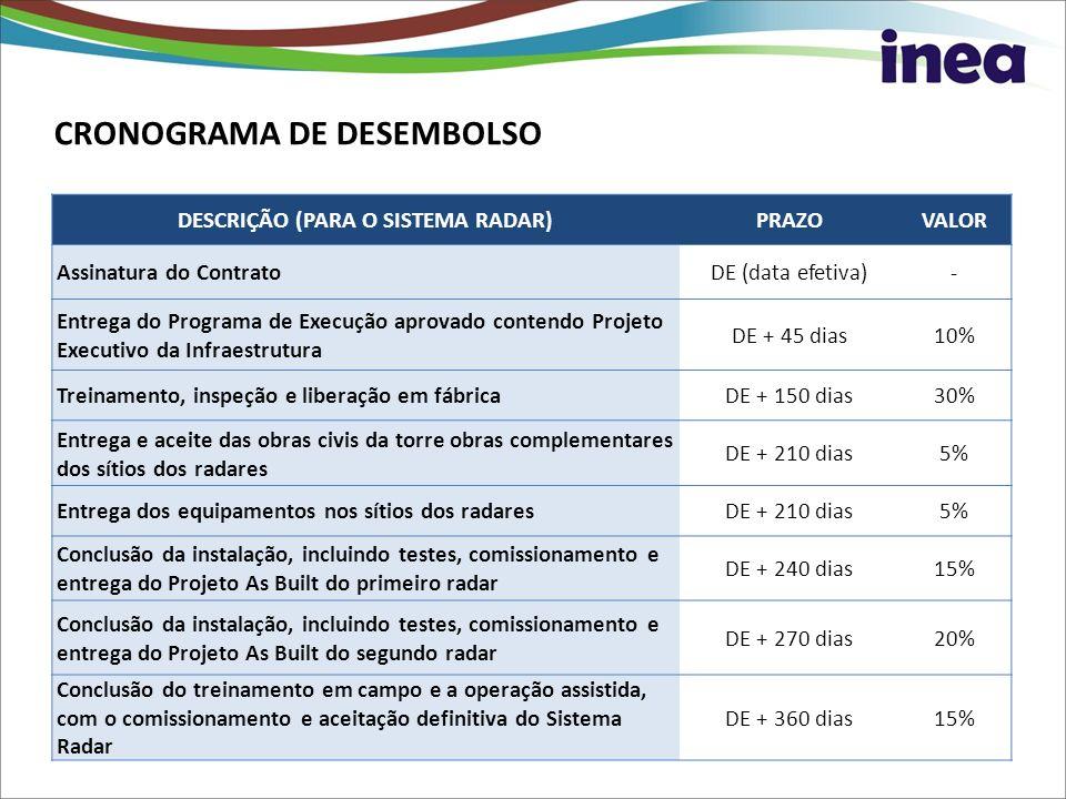 CRONOGRAMA DE DESEMBOLSO DESCRIÇÃO (PARA O SISTEMA RADAR)