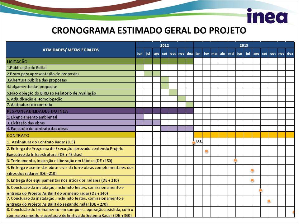 CRONOGRAMA ESTIMADO GERAL DO PROJETO