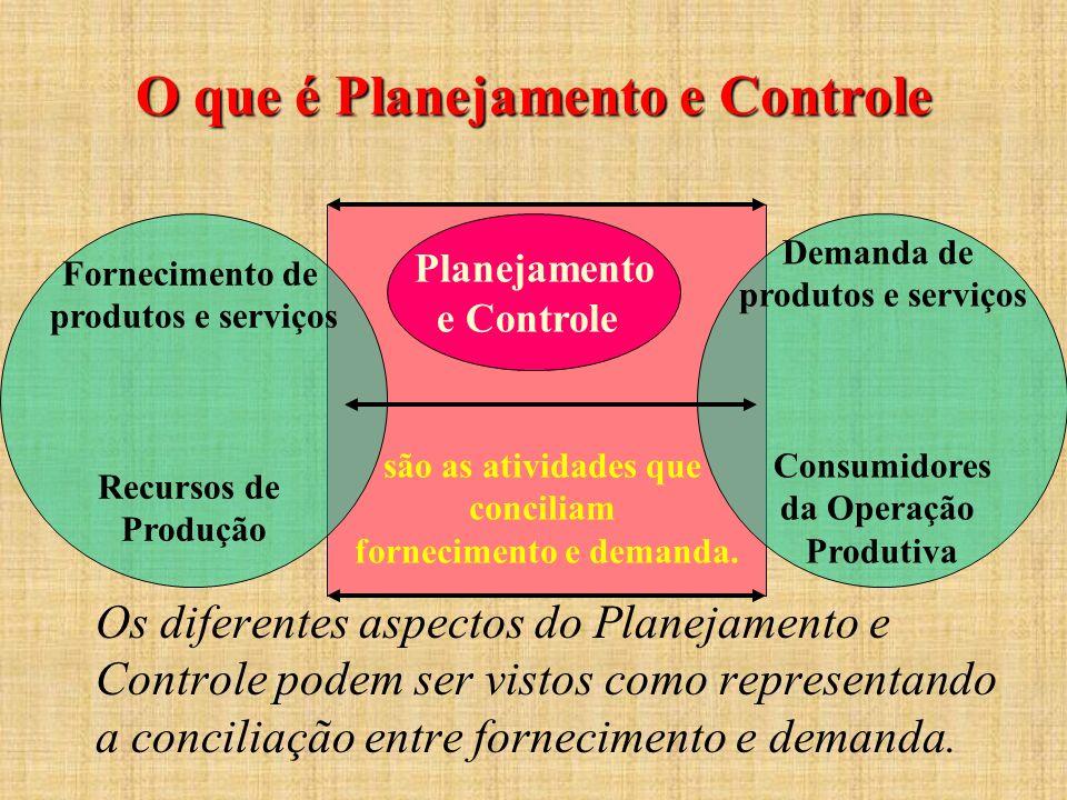 O que é Planejamento e Controle