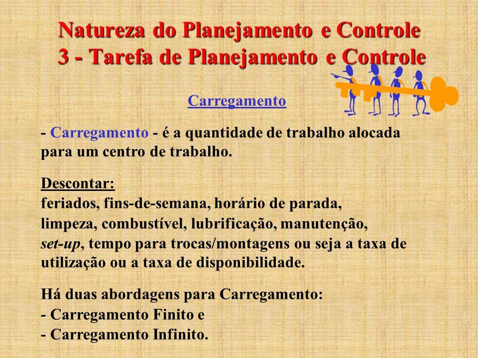 Natureza do Planejamento e Controle 3 - Tarefa de Planejamento e Controle