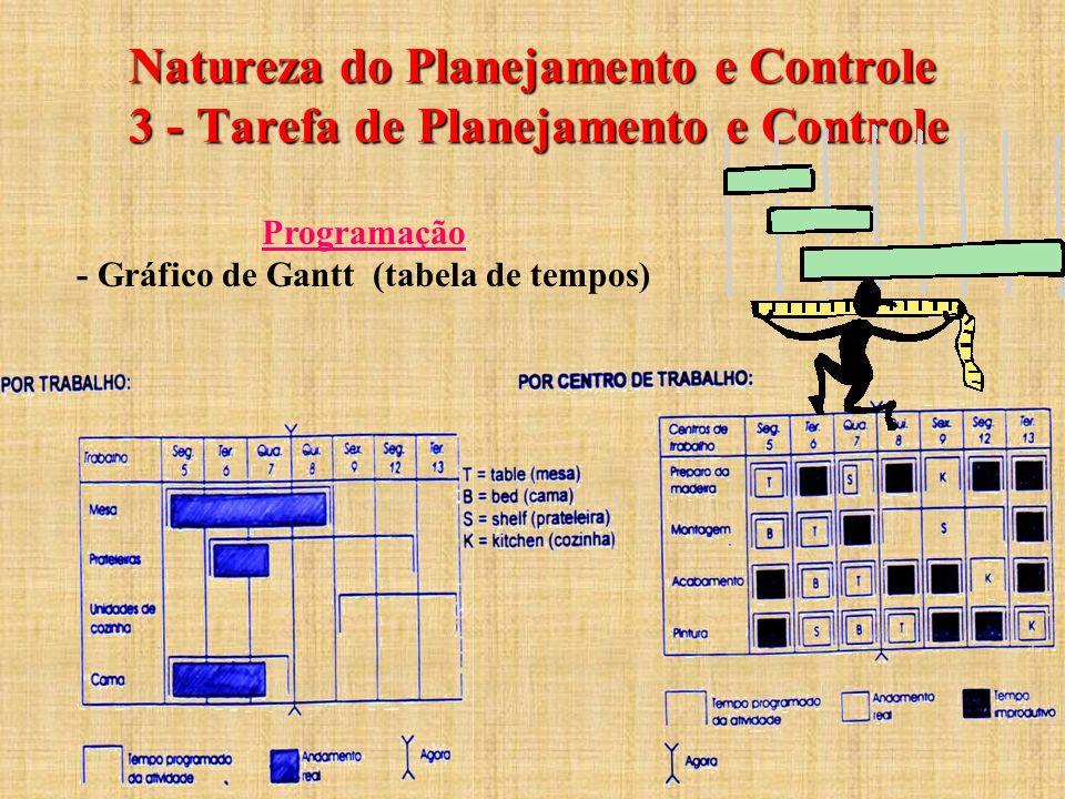 - Gráfico de Gantt (tabela de tempos)