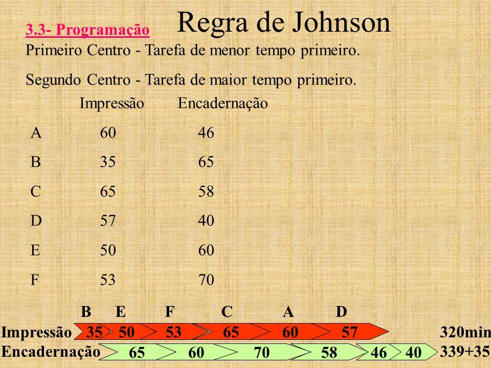 Regra de Johnson 3.3- Programação