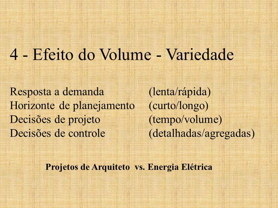 Projetos de Arquiteto vs. Energia Elétrica