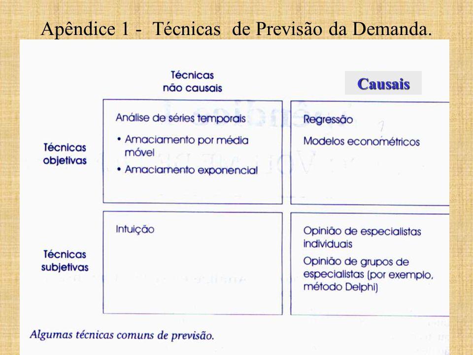 Apêndice 1 - Técnicas de Previsão da Demanda.