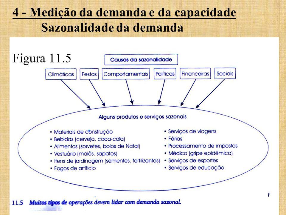 4 - Medição da demanda e da capacidade