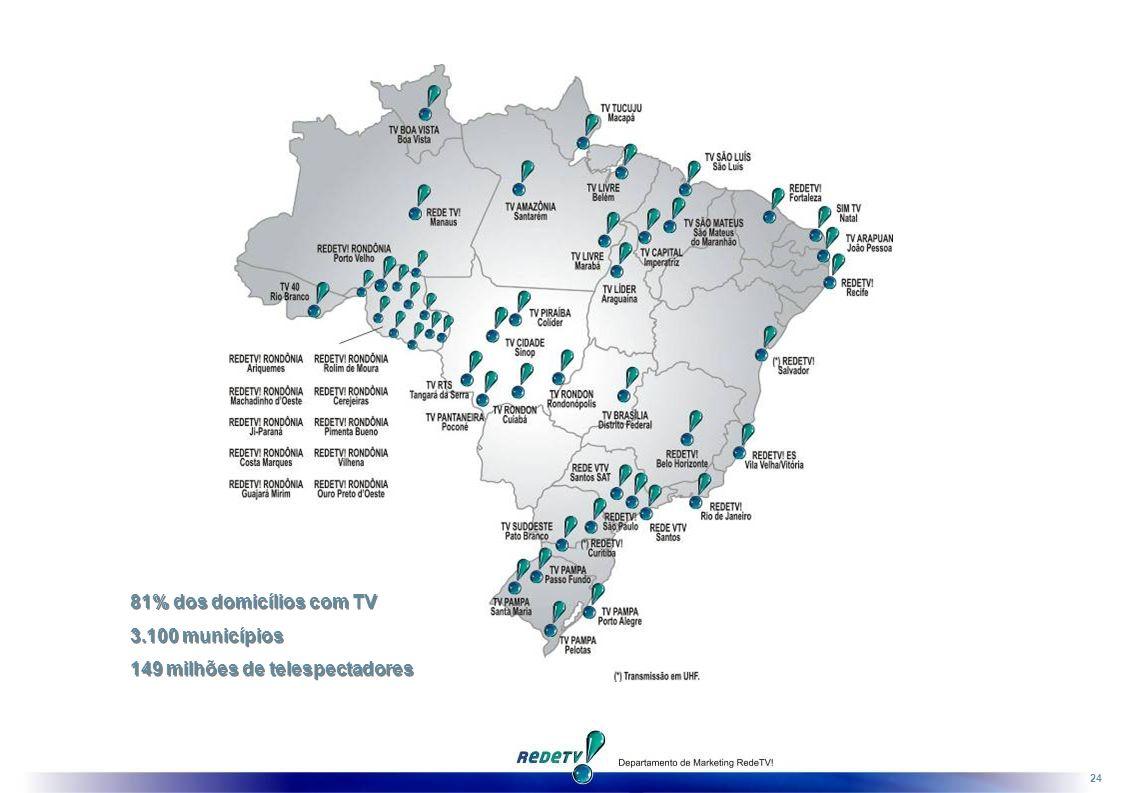 81% dos domicílios com TV 3.100 municípios 149 milhões de telespectadores