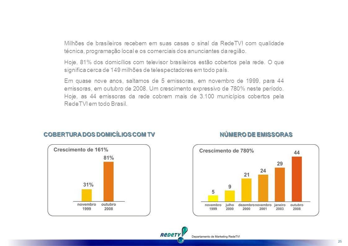 COBERTURA DOS DOMICÍLIOS COM TV