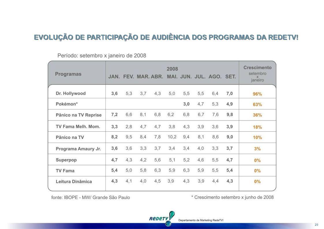 EVOLUÇÃO DE PARTICIPAÇÃO DE AUDIÊNCIA DOS PROGRAMAS DA REDETV!
