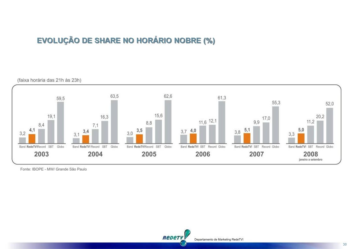 EVOLUÇÃO DE SHARE NO HORÁRIO NOBRE (%)
