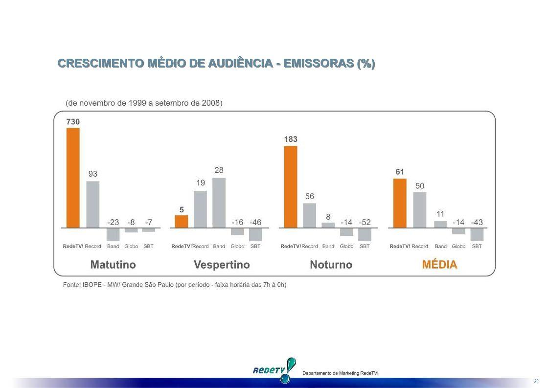 CRESCIMENTO MÉDIO DE AUDIÊNCIA - EMISSORAS (%)