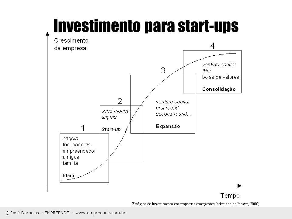 Investimento para start-ups