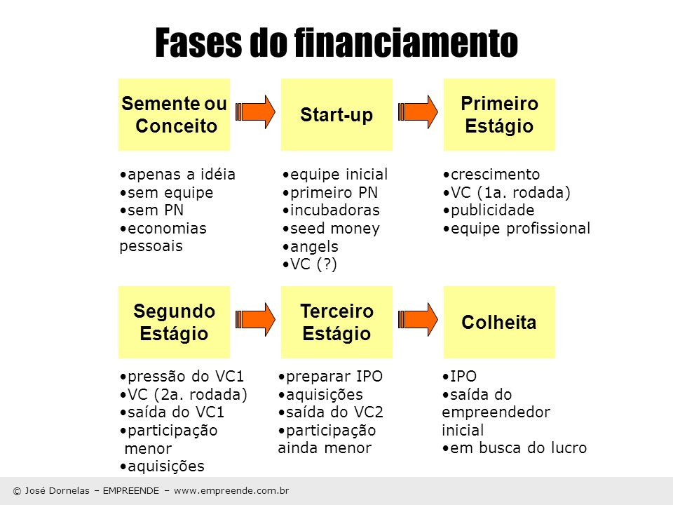 Fases do financiamento