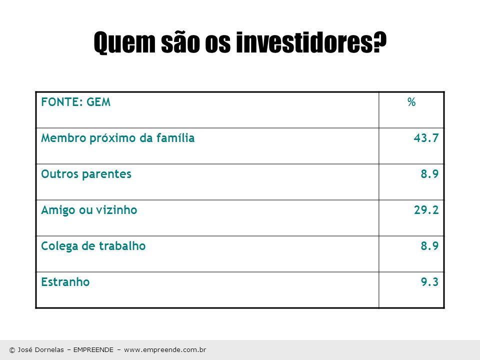 Quem são os investidores