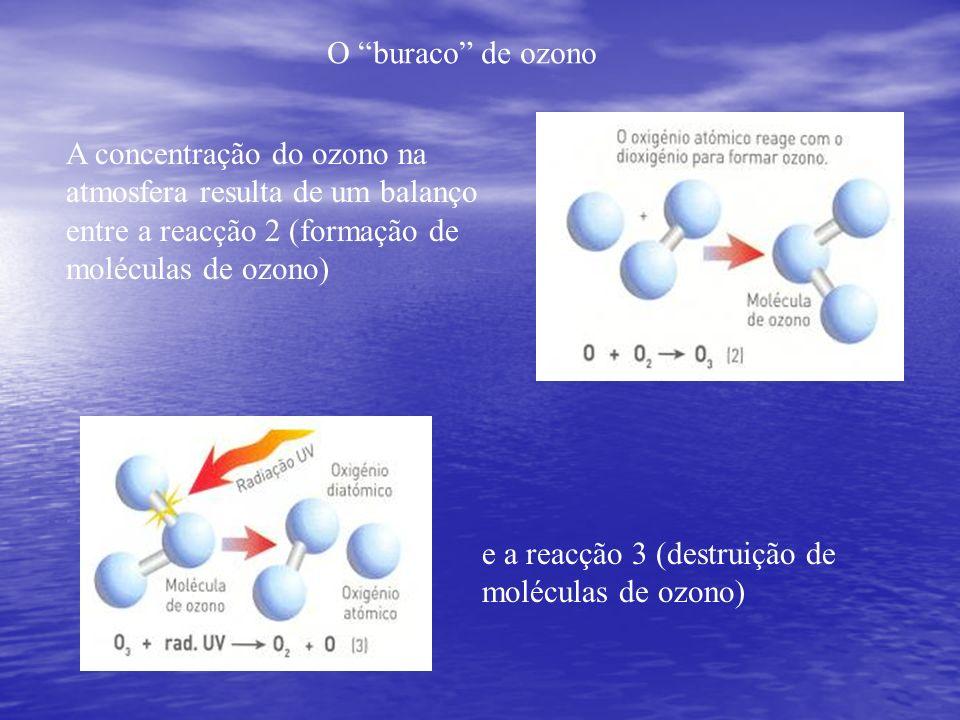 O buraco de ozono A concentração do ozono na atmosfera resulta de um balanço entre a reacção 2 (formação de moléculas de ozono)