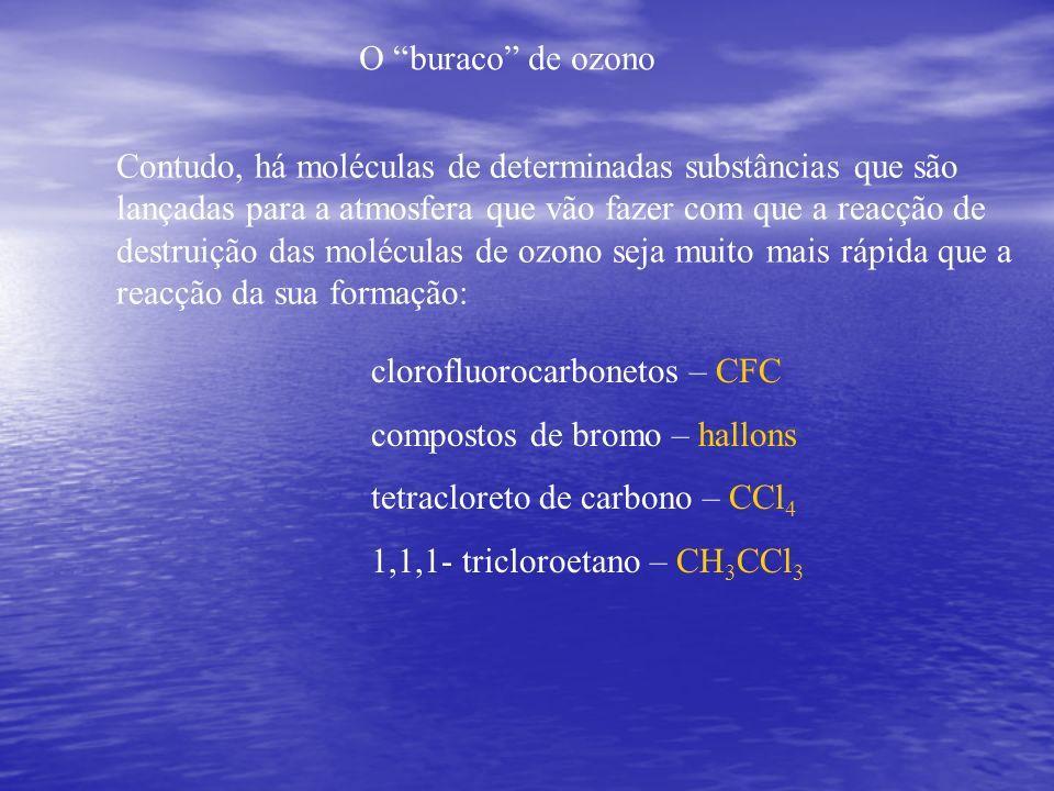 O buraco de ozono