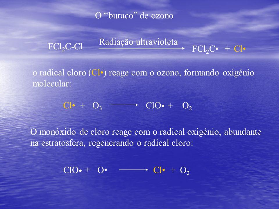 O buraco de ozono FCl2C-Cl. Radiação ultravioleta. Cl• FCl2C• + o radical cloro (Cl•) reage com o ozono, formando oxigénio molecular: