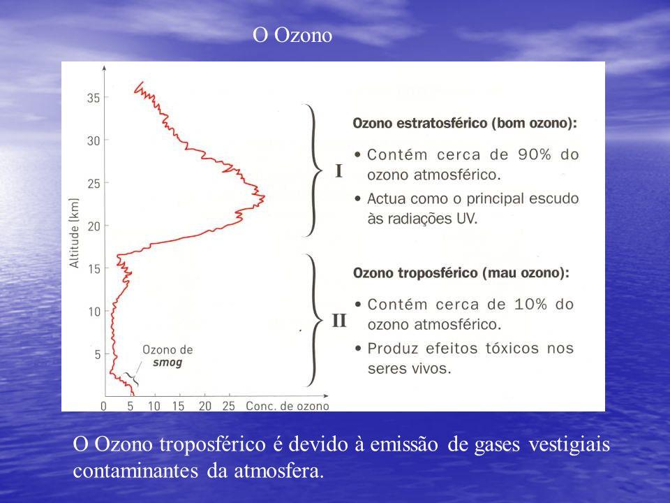 O Ozono O Ozono troposférico é devido à emissão de gases vestigiais contaminantes da atmosfera.