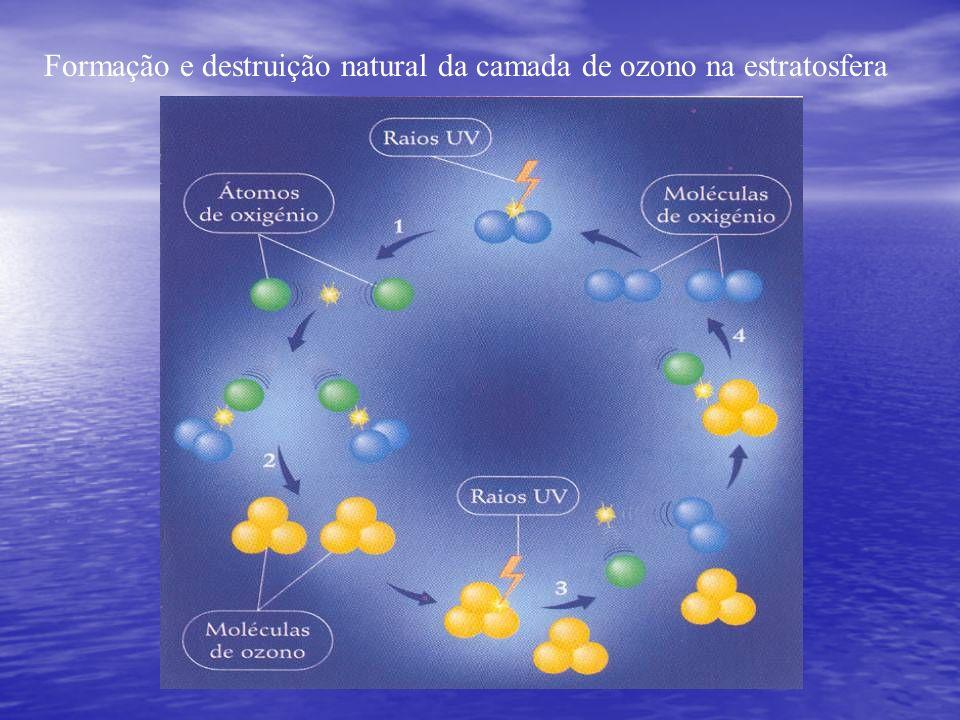 Formação e destruição natural da camada de ozono na estratosfera