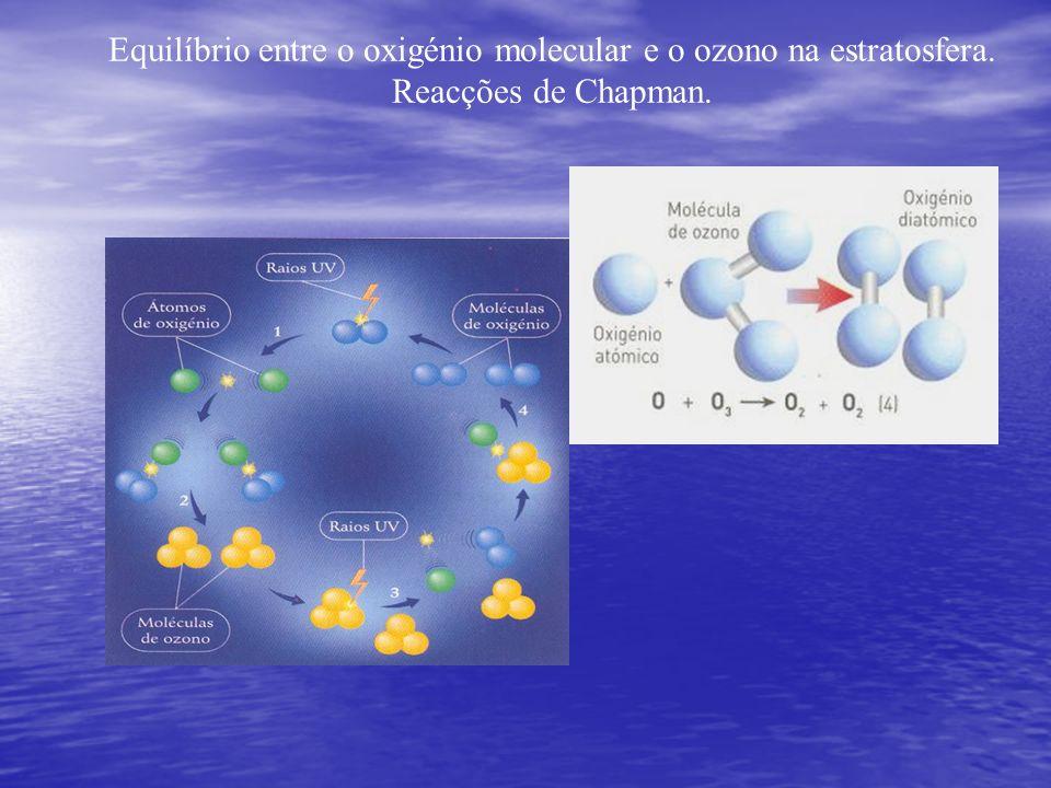 Equilíbrio entre o oxigénio molecular e o ozono na estratosfera