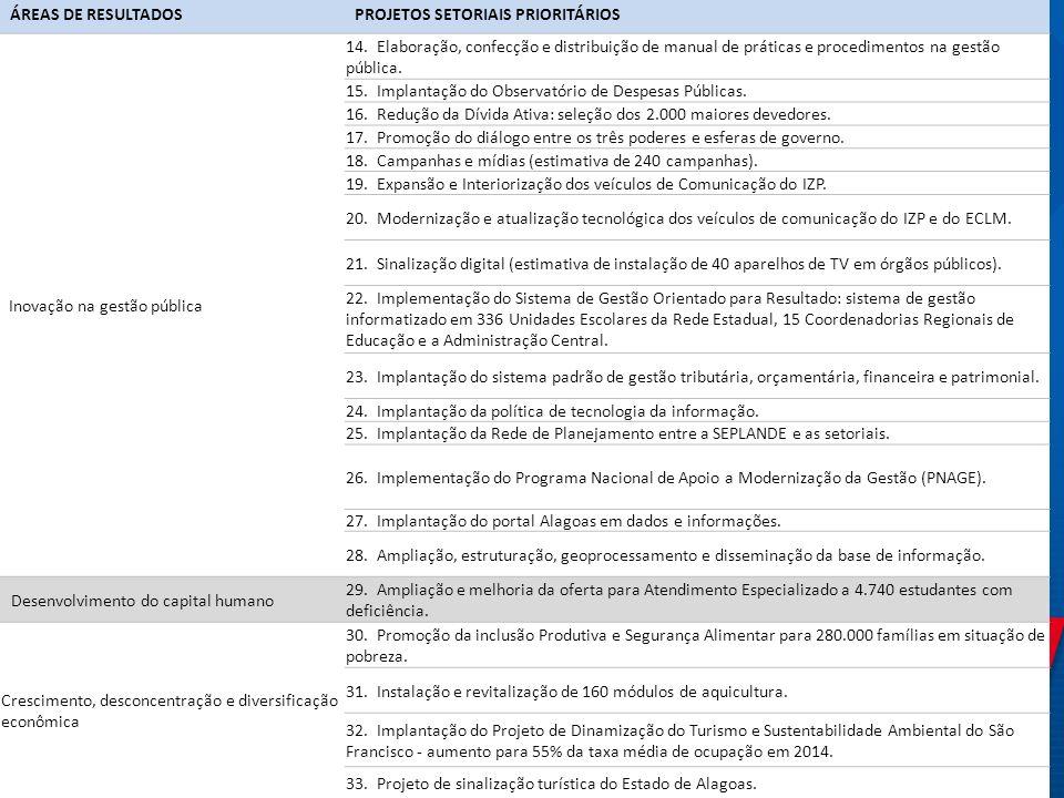 ÁREAS DE RESULTADOS PROJETOS SETORIAIS PRIORITÁRIOS. Inovação na gestão pública.