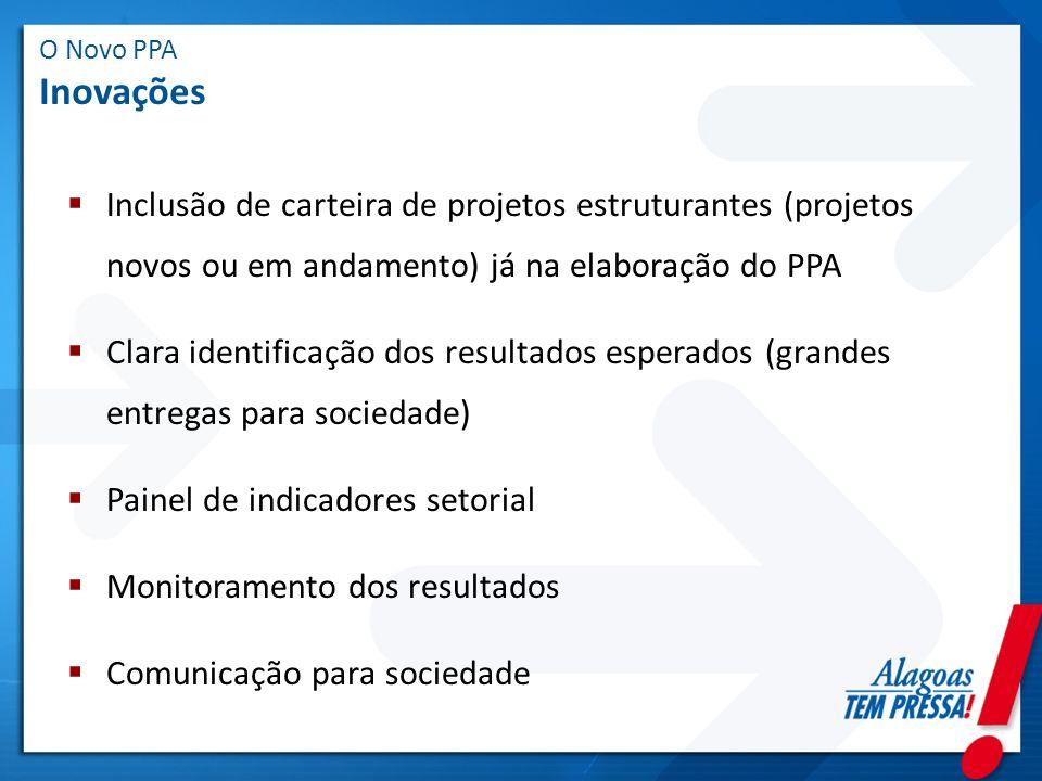 Painel de indicadores setorial Monitoramento dos resultados