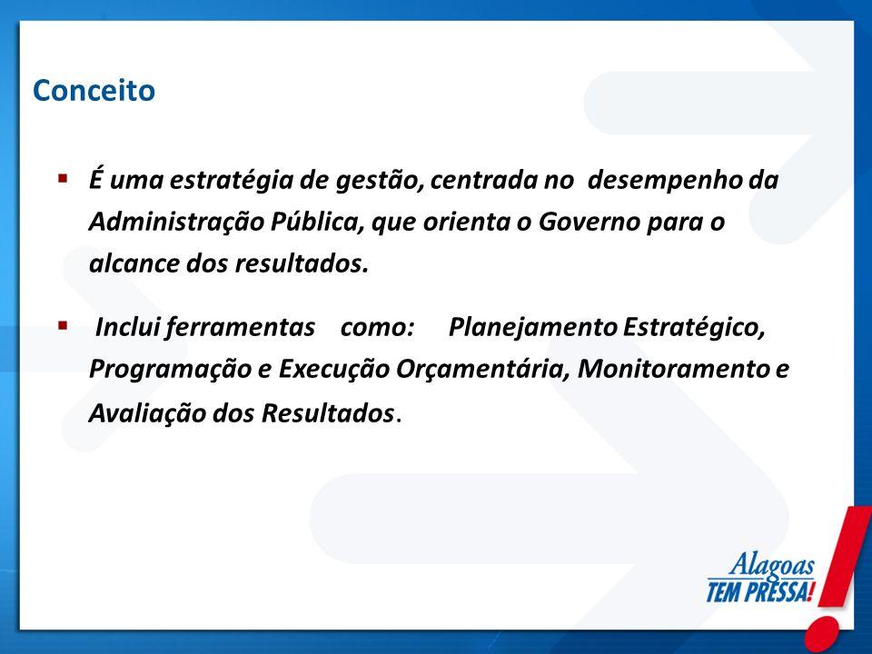 Conceito É uma estratégia de gestão, centrada no desempenho da Administração Pública, que orienta o Governo para o alcance dos resultados.