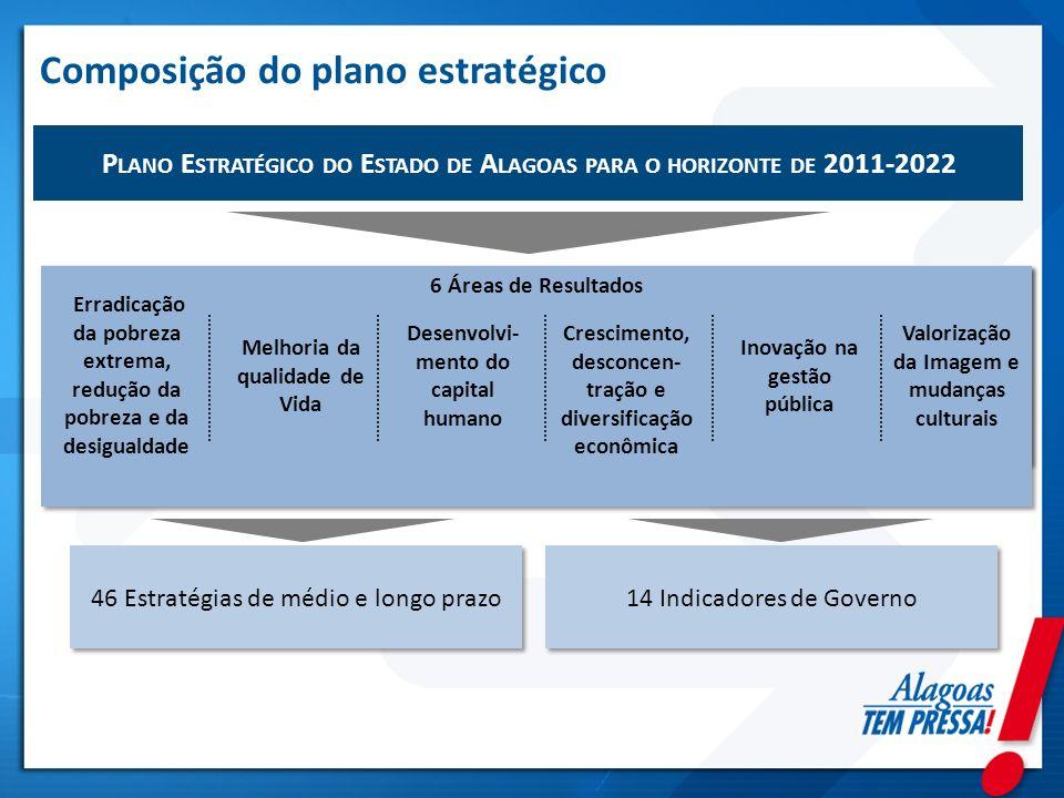 Composição do plano estratégico