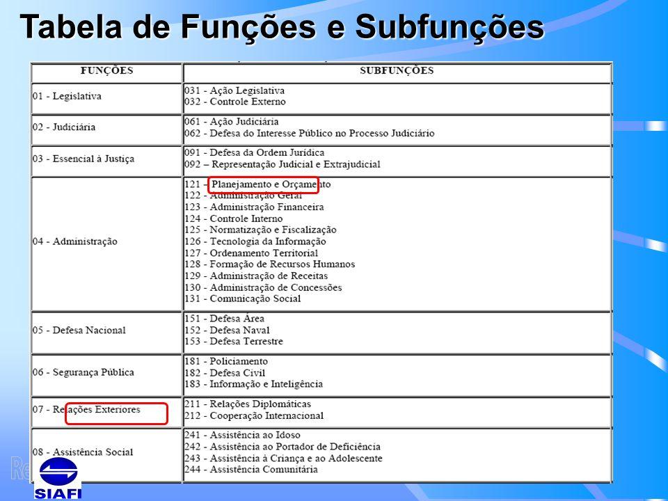 Tabela de Funções e Subfunções
