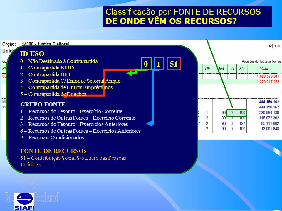 Classificação por FONTE DE RECURSOS DE ONDE VÊM OS RECURSOS