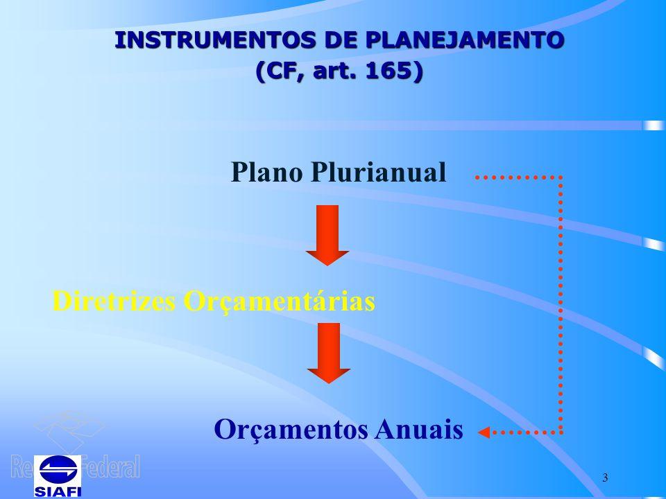 INSTRUMENTOS DE PLANEJAMENTO (CF, art. 165)