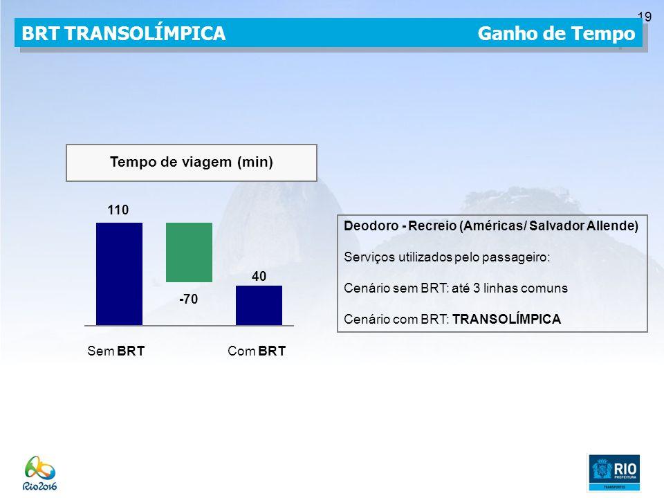 BRT TRANSOLÍMPICA Ganho de Tempo