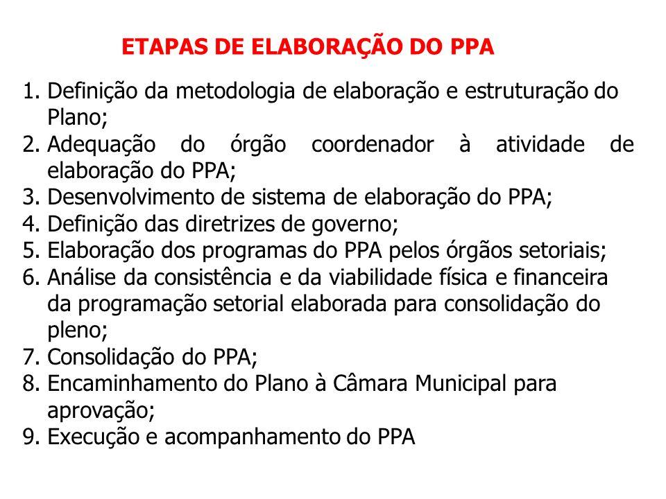 ETAPAS DE ELABORAÇÃO DO PPA