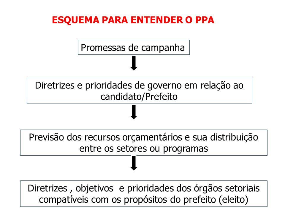 Diretrizes e prioridades de governo em relação ao candidato/Prefeito