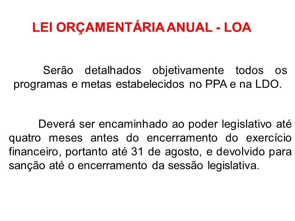 LEI ORÇAMENTÁRIA ANUAL - LOA