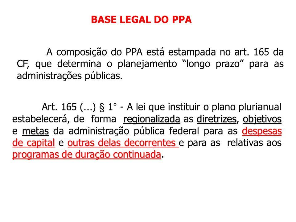 BASE LEGAL DO PPA A composição do PPA está estampada no art. 165 da CF, que determina o planejamento longo prazo para as administrações públicas.