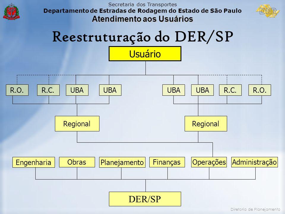 Reestruturação do DER/SP