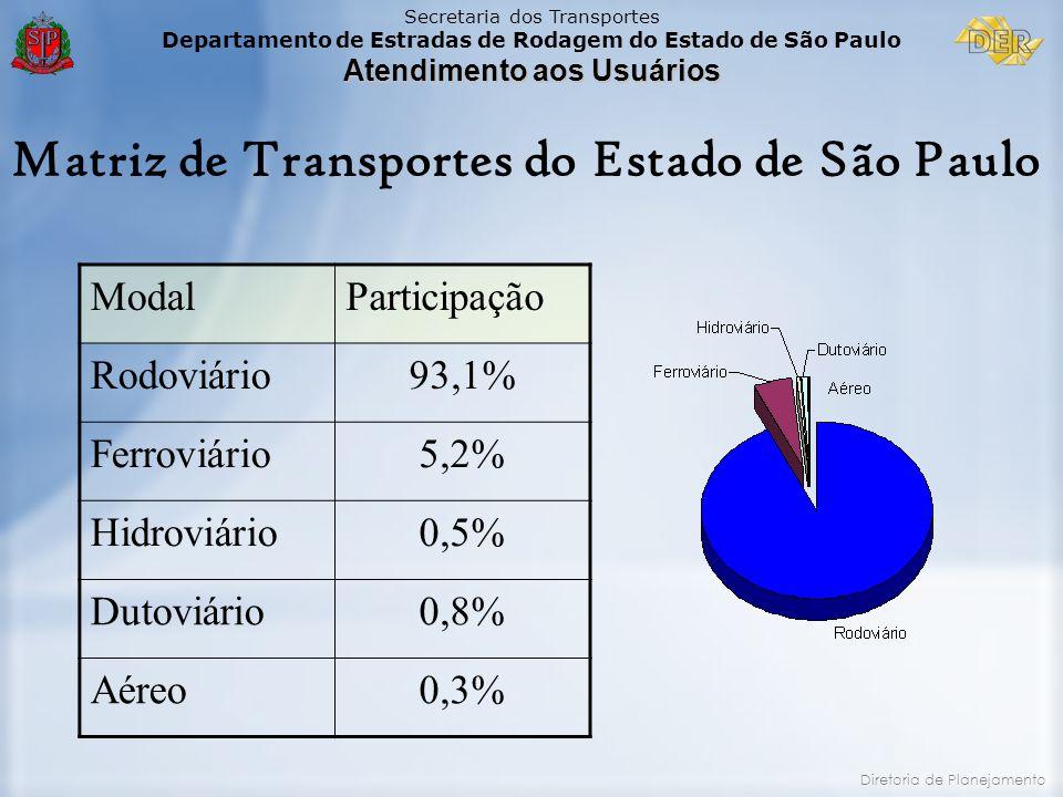 Matriz de Transportes do Estado de São Paulo